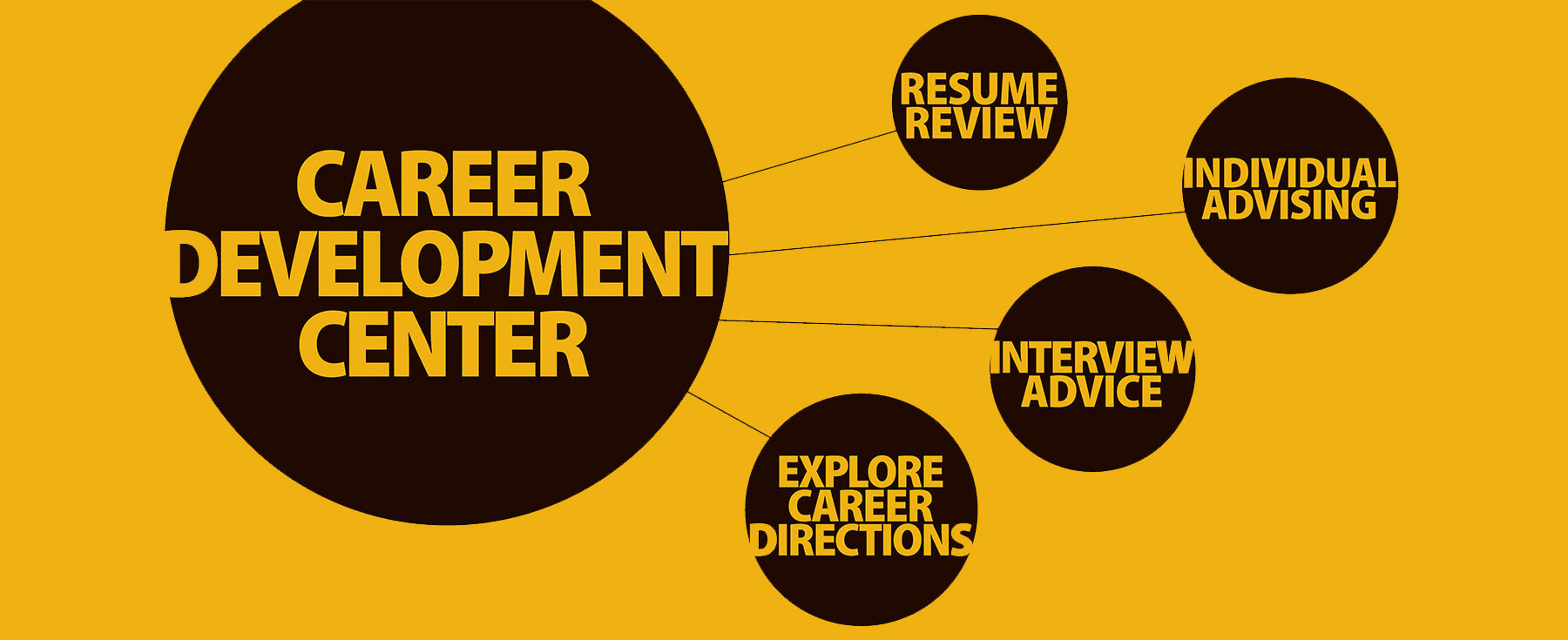 Career Counselling Online